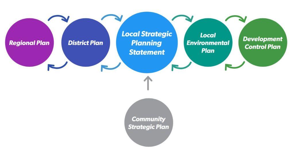 Local Strategic Planning Statement